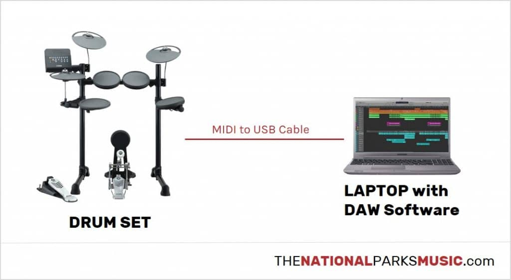 connect the electronic drum set with usb midi converter