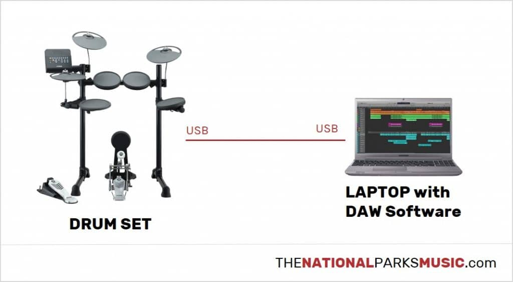 connect the electronic drum set with a usb cable